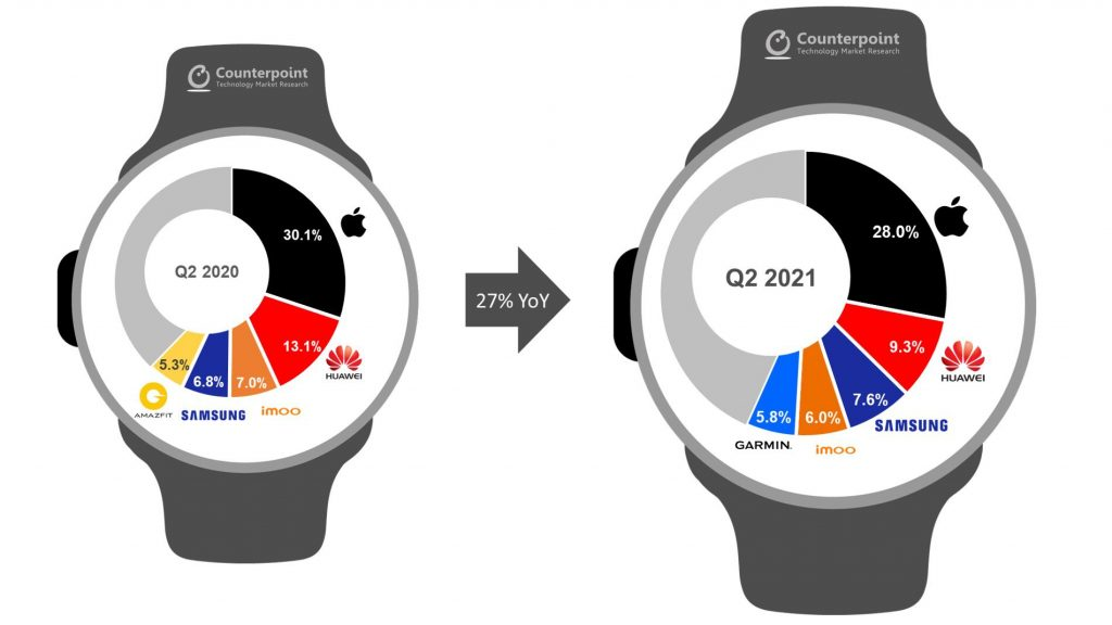 More than 100 million people around the world use Apple Watch