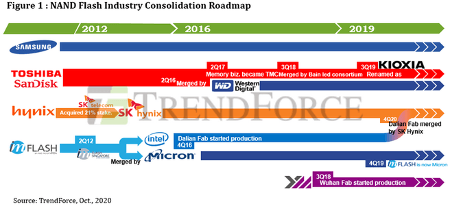 Trendforce nand Acquisitions & Mergers