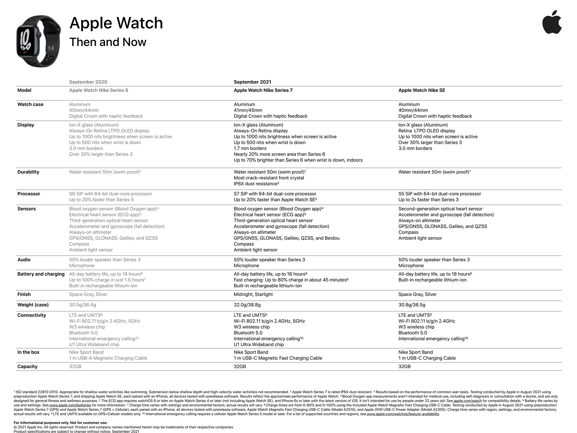 Apple Watch Series 7 specifications